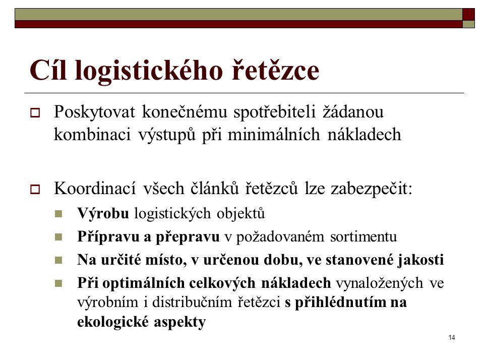 14 Cíl logistického řetězce  Poskytovat konečnému spotřebiteli žádanou kombinaci výstupů při minimálních nákladech  Koordinací všech článků řetězců