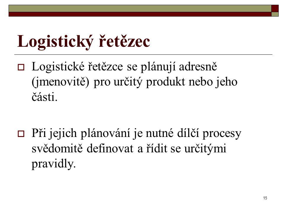 15 Logistický řetězec  Logistické řetězce se plánují adresně (jmenovitě) pro určitý produkt nebo jeho části.  Při jejich plánování je nutné dílčí pr