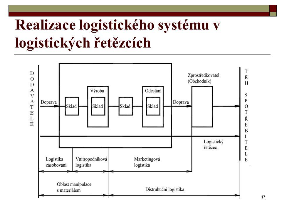 17 Realizace logistického systému v logistických řetězcích