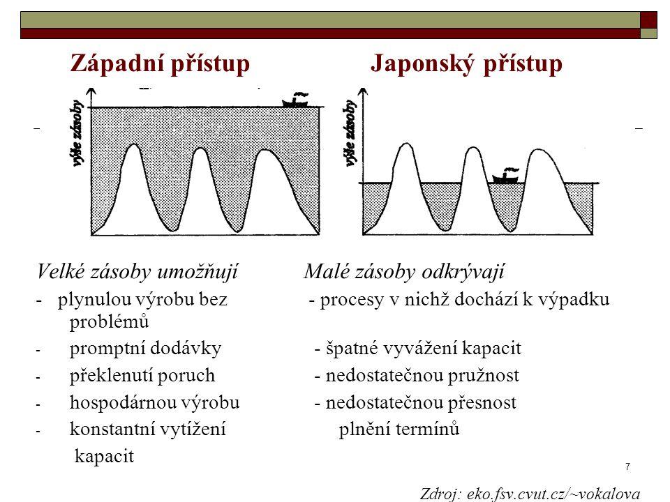 7 Západní přístupJaponský přístup Velké zásoby umožňují Malé zásoby odkrývají - plynulou výrobu bez - procesy v nichž dochází k výpadku problémů - pro