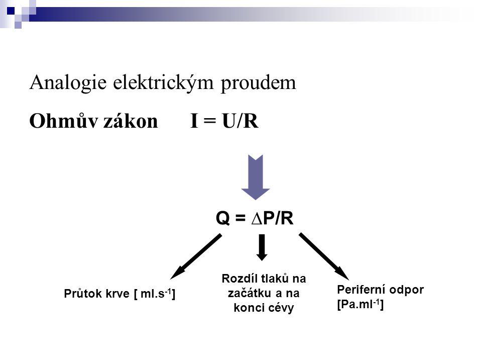 Analogie elektrickým proudem Ohmův zákon I = U/R Q = ∆P/R Průtok krve [ ml.s -1 ] Rozdíl tlaků na začátku a na konci cévy Periferní odpor [Pa.ml -1 ]