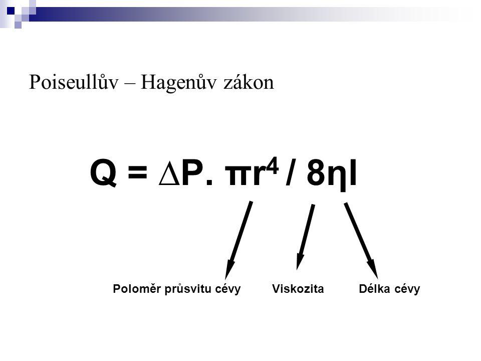Poiseullův – Hagenův zákon Q = ∆P. πr 4 / 8ηl Poloměr průsvitu cévyViskozitaDélka cévy