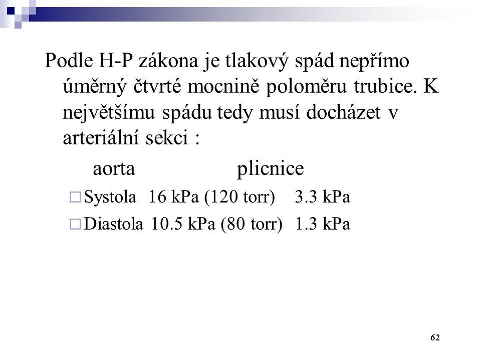 62 Podle H-P zákona je tlakový spád nepřímo úměrný čtvrté mocnině poloměru trubice. K největšímu spádu tedy musí docházet v arteriální sekci : aortapl