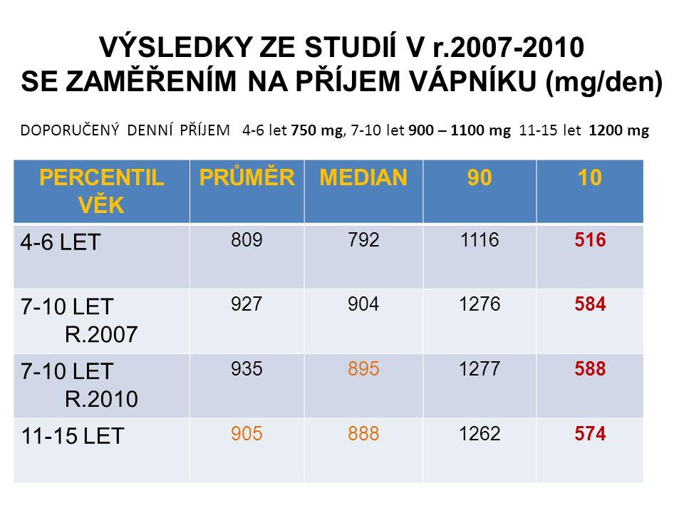 VÝSLEDKY ZE STUDIÍ V r.2007-2010 SE ZAMĚŘENÍM NA PŘÍJEM VÁPNÍKU (mg/den) PERCENTIL VĚK PRŮMĚRMEDIAN9010 4-6 LET 8097921116516 7-10 LET R.2007 92790412