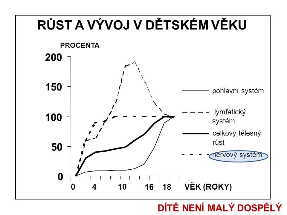 RŮST A VÝVOJ V DĚTSKÉM VĚKU 0 50 100 150 200 pohlavní systém lymfatický systém celkový tělesný růst nervový systém PROCENTA VĚK (ROKY)0410 16 18 DÍTĚ