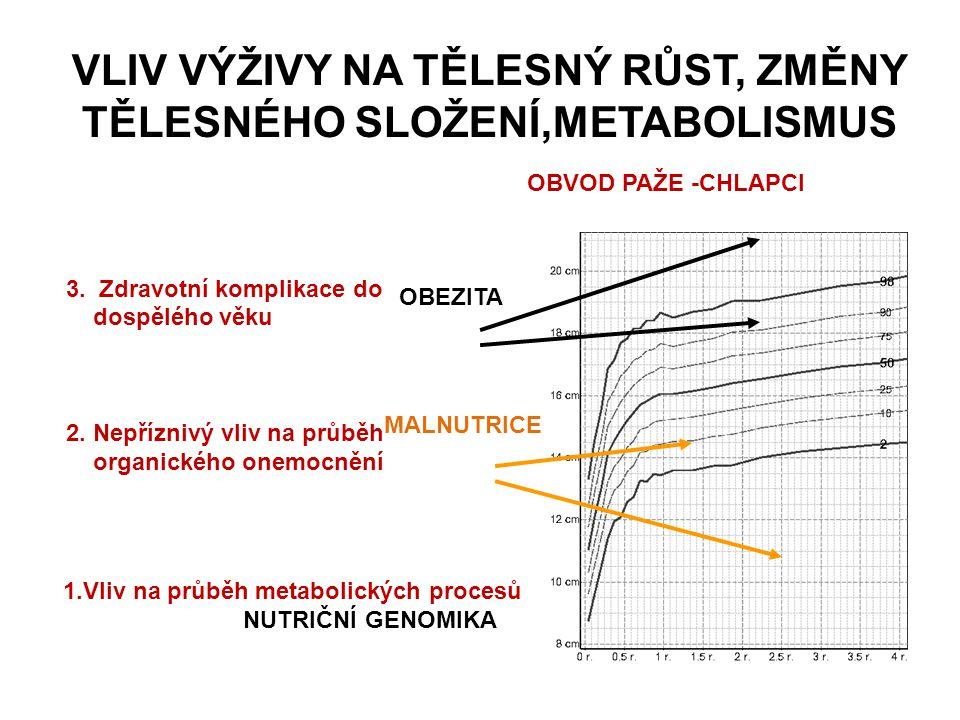 VLIV VÝŽIVY NA TĚLESNÝ RŮST, ZMĚNY TĚLESNÉHO SLOŽENÍ,METABOLISMUS OBEZITA MALNUTRICE 2. Nepříznivý vliv na průběh organického onemocnění 3. Zdravotní