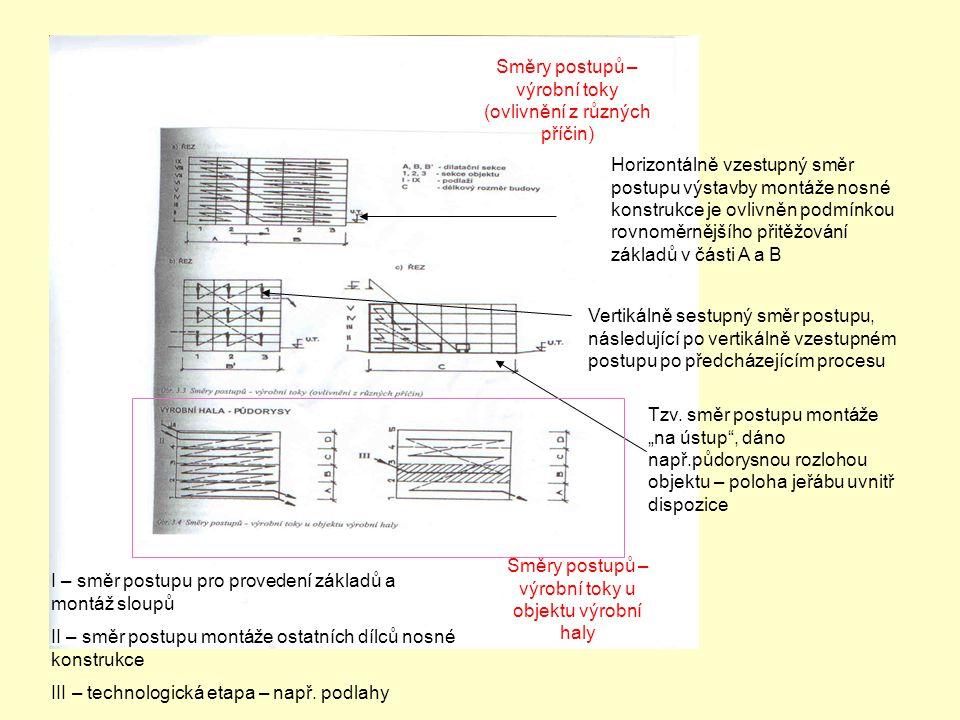 Směry postupů – výrobní toky (ovlivnění z různých příčin) Směry postupů – výrobní toky u objektu výrobní haly Horizontálně vzestupný směr postupu výst