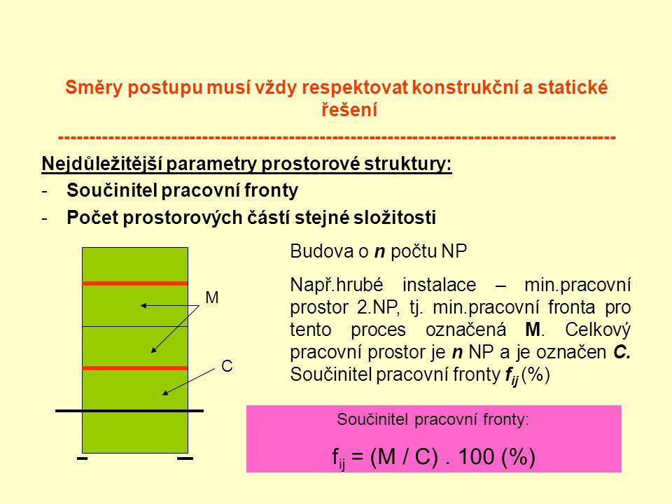 Směry postupu musí vždy respektovat konstrukční a statické řešení ------------------------------------------------------------------------------------