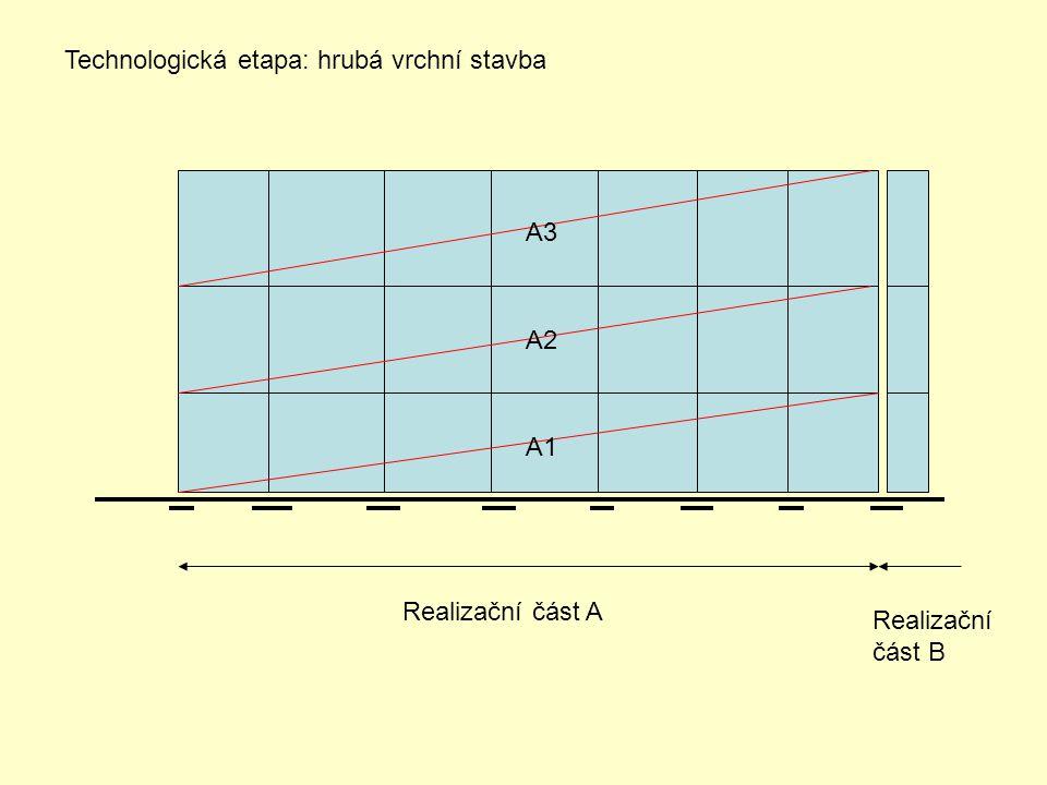 Realizační část A Realizační část B A1 A2 A3 Technologická etapa: hrubá vrchní stavba