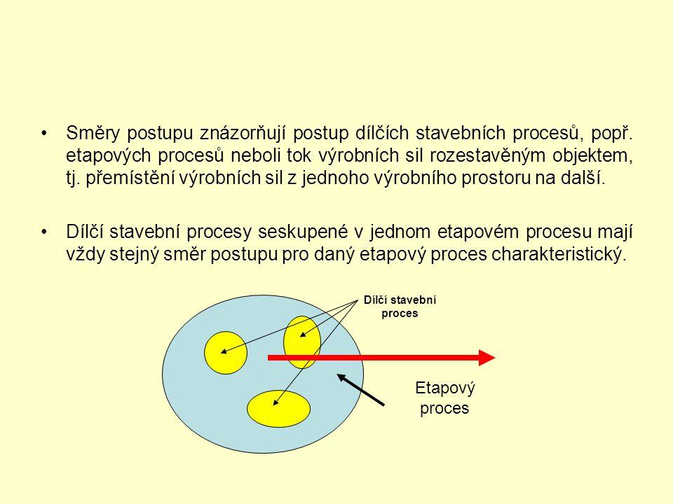 Směry postupu znázorňují postup dílčích stavebních procesů, popř. etapových procesů neboli tok výrobních sil rozestavěným objektem, tj. přemístění výr