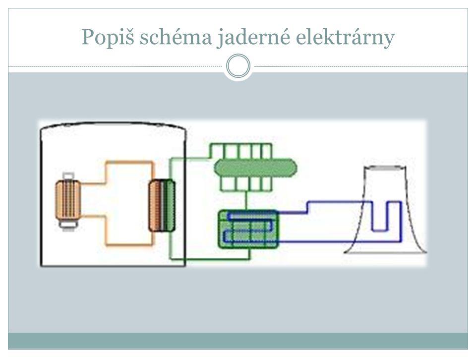 Jak se nazývá zařízení, ve kterém se udržuje řetězová reakce a) Atomová puma b) Jadrný reaktor c) Parní kotel