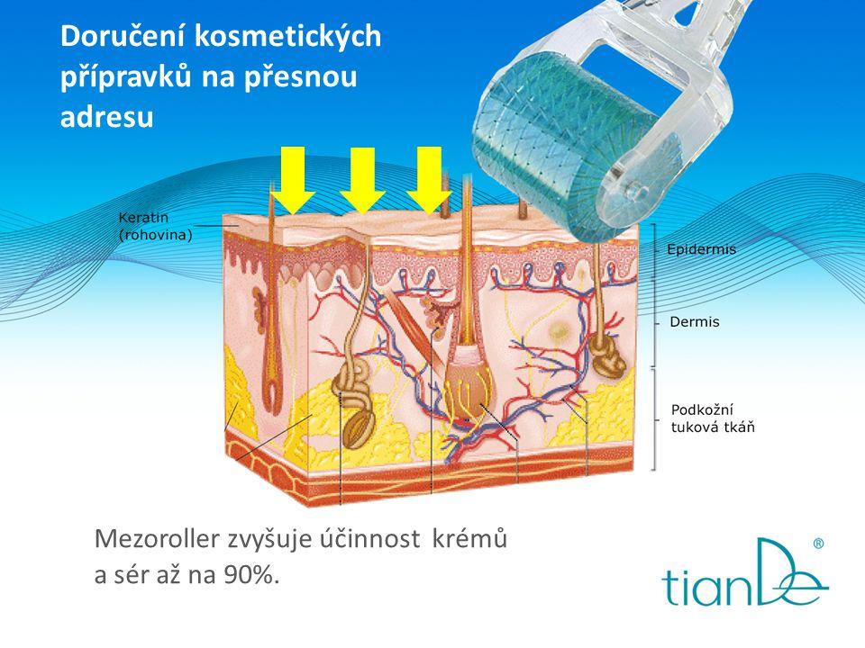 Doručení kosmetických přípravků na přesnou adresu Mezoroller zvyšuje účinnost krémů a sér až na 90%.