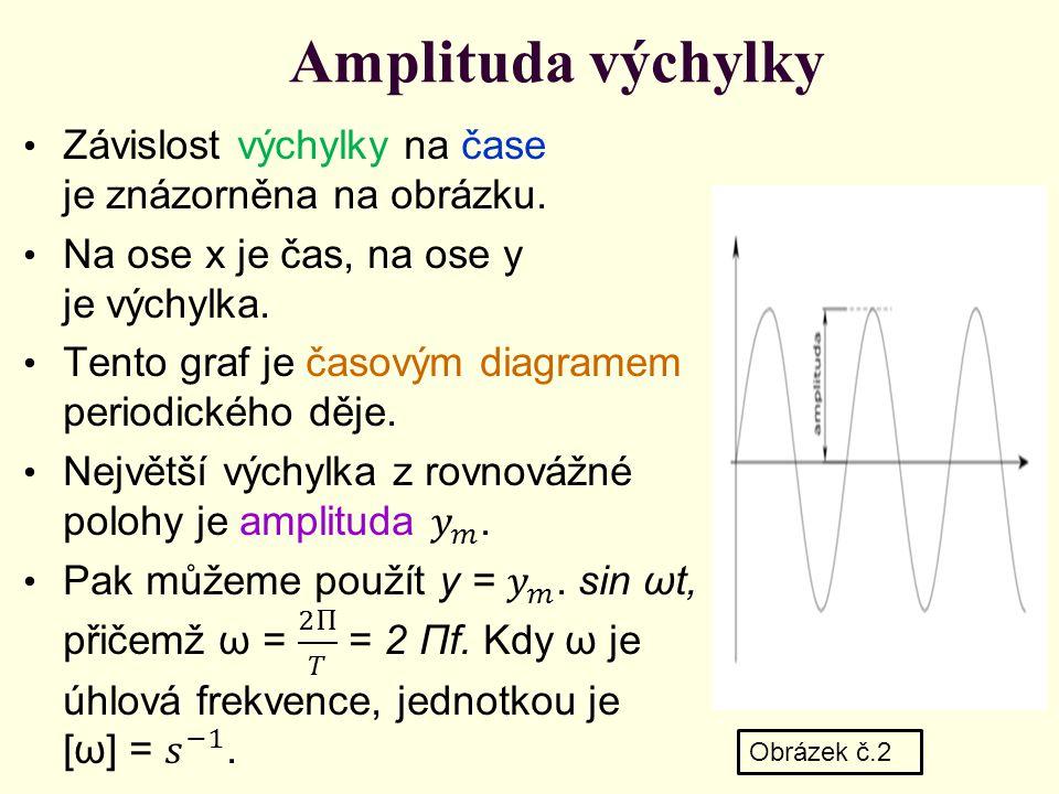 Amplituda výchylky Obrázek č.2