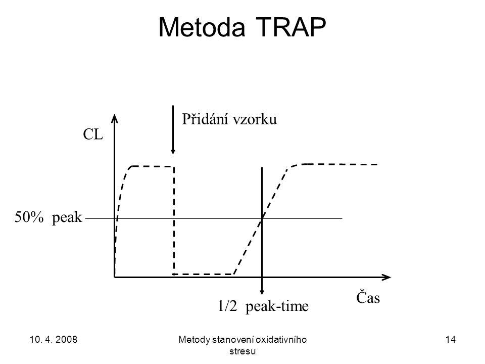 10. 4. 2008Metody stanovení oxidativního stresu 14 Metoda TRAP 50% peak CL Čas Přidání vzorku 1/2 peak-time
