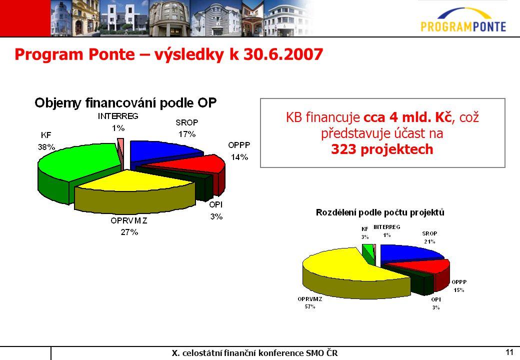 X. celostátní finanční konference SMO ČR 11 Program Ponte – výsledky k 30.6.2007 KB financuje cca 4 mld. Kč, což představuje účast na 323 projektech