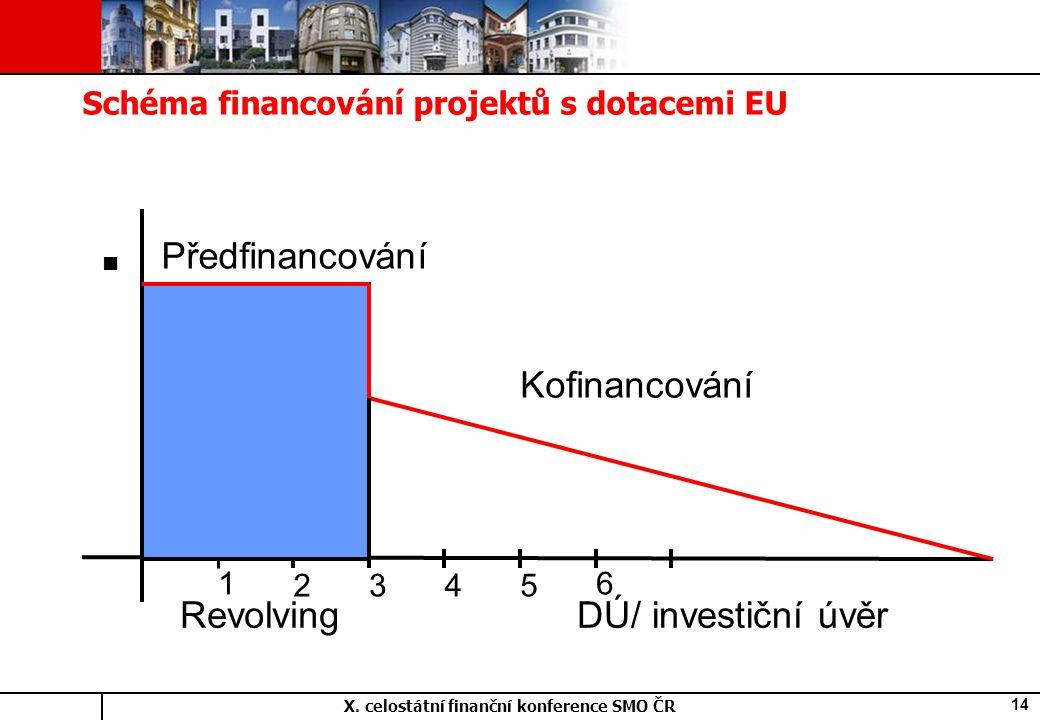 X. celostátní finanční konference SMO ČR 14 Schéma financování projektů s dotacemi EU Předfinancování Kofinancování 1 2345 6 RevolvingDÚ/ investiční ú