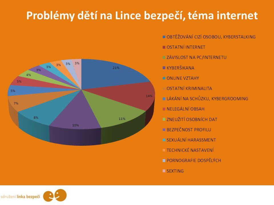 Problémy dětí na Lince bezpečí, téma internet