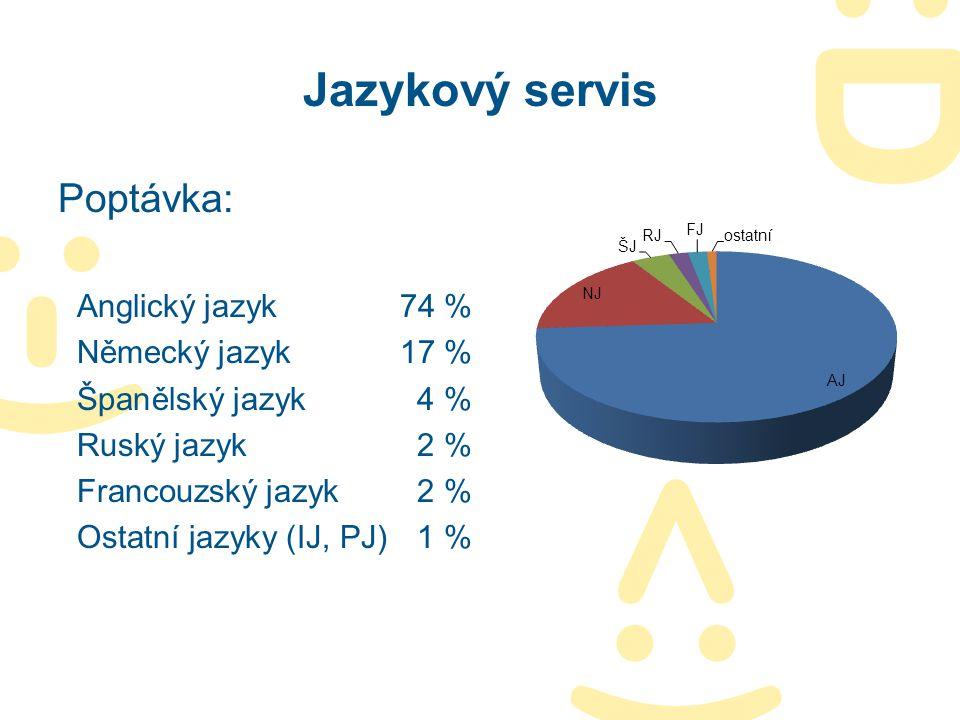 Jazykový servis Poptávka: Anglický jazyk74 % Německý jazyk17 % Španělský jazyk4 % Ruský jazyk2 % Francouzský jazyk2 % Ostatní jazyky (IJ, PJ)1 %