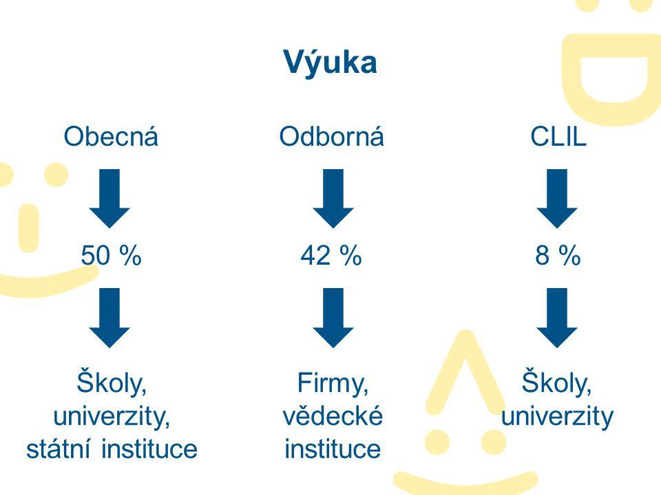 Výuka ObecnáOdbornáCLIL 50 %42 %8 % Školy, univerzity, státní instituce Firmy, vědecké instituce Školy, univerzity