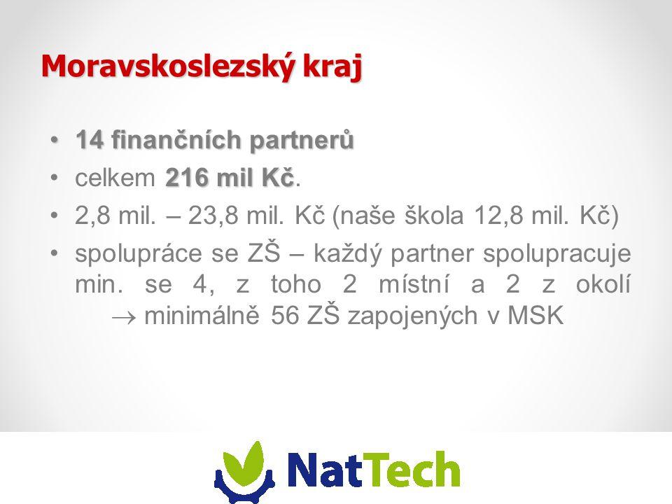 Moravskoslezský kraj 14 finančních partnerů14 finančních partnerů 216 mil Kčcelkem 216 mil Kč. 2,8 mil. – 23,8 mil. Kč (naše škola 12,8 mil. Kč) spolu
