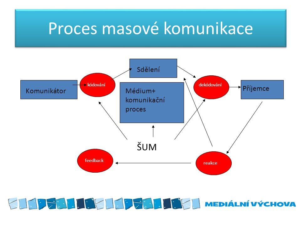 Proces masové komunikace Sdělení Příjemce KomunikátorMédium+ komunikační proces kódovánídekódování reakce feedback ŠUM
