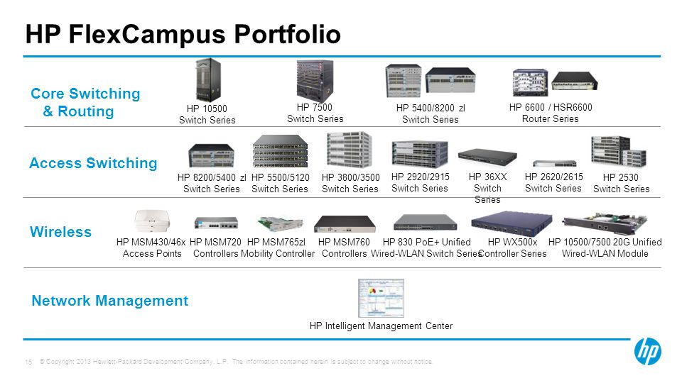 © Copyright 2013 Hewlett-Packard Development Company, L.P. The information contained herein is subject to change without notice. 15 HP FlexCampus Port