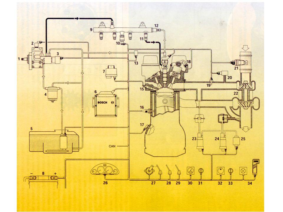 Nouzové stavy: redukce vstřikovaného množství paliva vadné snímače teploty nízký plnící tlak defektní měřič hmoty vzduchu výpadek snímače plynového pedálu odstavení motoru vadný vstřikovač značný pokles tlaku ve vysokotlakém zásobníku tlak ve vysokotlakém zásobníku > 1400 bar výpadek regulačního ventilu tlaku výpadek snímače horní úvrati na setrvačníku
