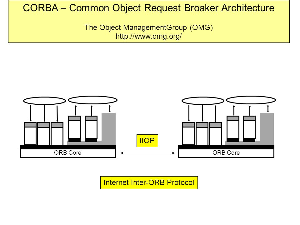 ORB Core CORBA – Common Object Request Broaker Architecture The Object ManagementGroup (OMG) http://www.omg.org/ ORB Core IIOP Internet Inter-ORB Protocol
