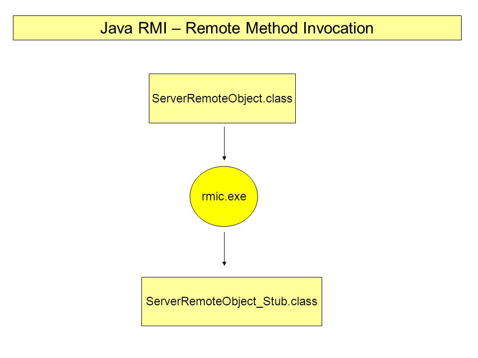 Java RMI – Remote Method Invocation rmic.exe ServerRemoteObject.class ServerRemoteObject_Stub.class
