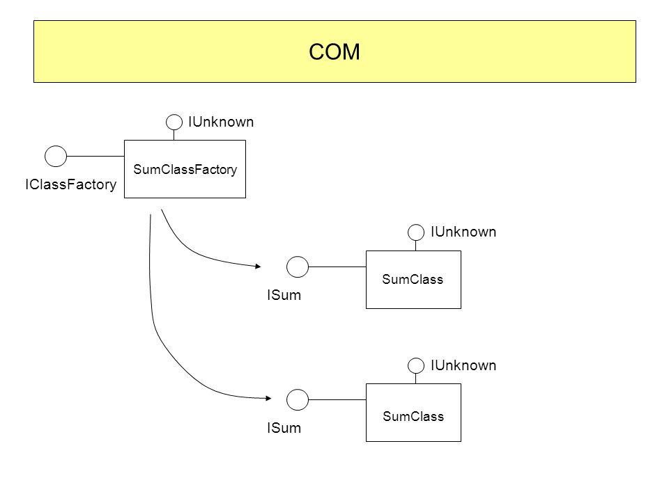 COM SumClassFactory IUnknown IClassFactory IUnknown ISum IUnknown ISum SumClass