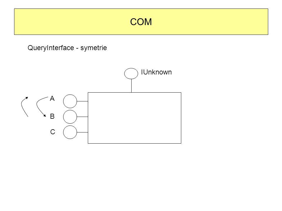 COM QueryInterface - symetrie IUnknown A B C