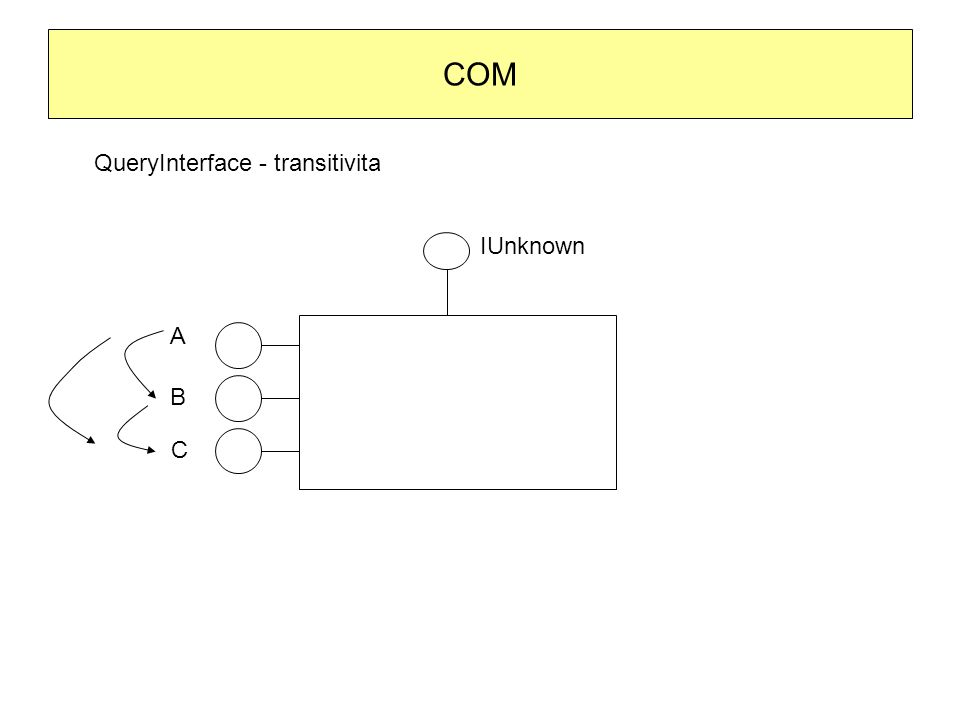 COM QueryInterface - transitivita IUnknown A B C