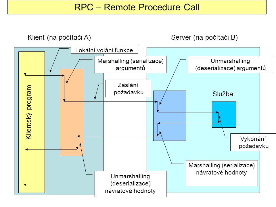 Klient (na počítači A)Server (na počítači B) Klientský program Služba Lokální volání funkce Marshalling (serializace) argumentů Zaslání požadavku Unmarshalling (deserializace) argumentů Vykonání požadavku Marshalling (serializace) návratové hodnoty Unmarshalling (deserializace) návratové hodnoty RPC – Remote Procedure Call