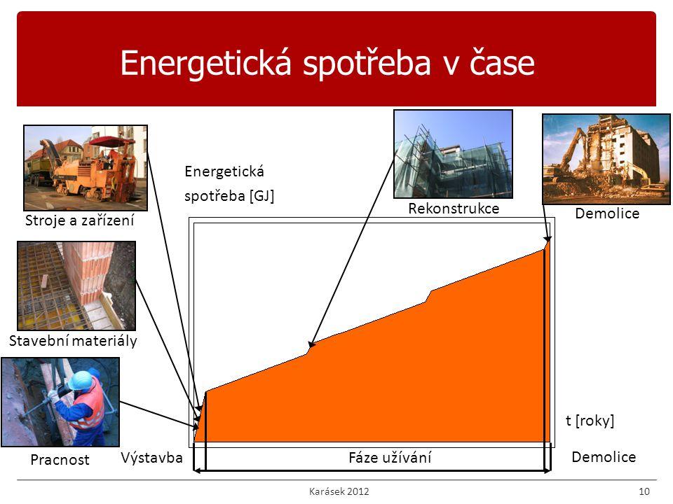 10 Energetická spotřeba v čase Energetická spotřeba [GJ] t [roky] VýstavbaFáze užívání Demolice Pracnost Stavební materiály Stroje a zařízení Rekonstrukce Demolice Karásek 2012