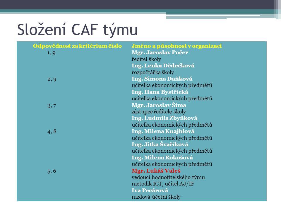 Složení CAF týmu Odpovědnost za kritérium čísloJméno a působnost v organizaci 1, 9Mgr. Jaroslav Počer ředitel školy Ing. Lenka Dědečková rozpočtářka š