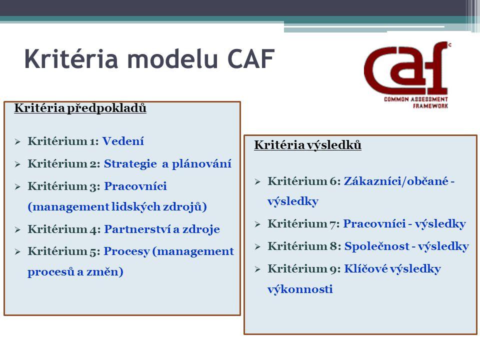 Kritéria modelu CAF Kritéria předpokladů  Kritérium 1: Vedení  Kritérium 2: Strategie a plánování  Kritérium 3: Pracovníci (management lidských zdr