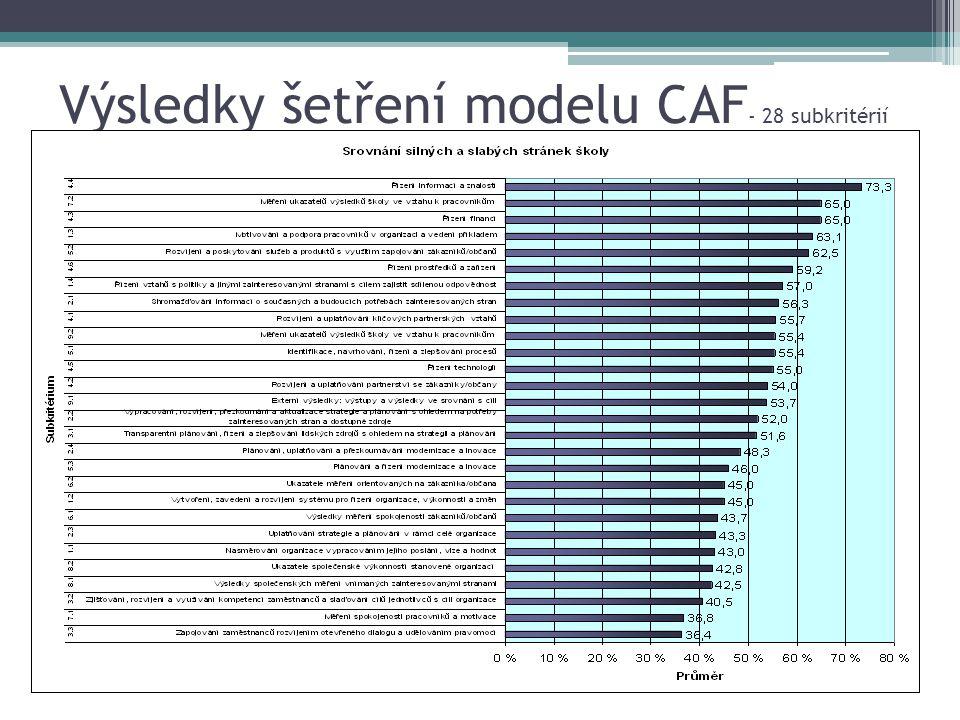 Výsledky šetření modelu CAF - 28 subkritérií