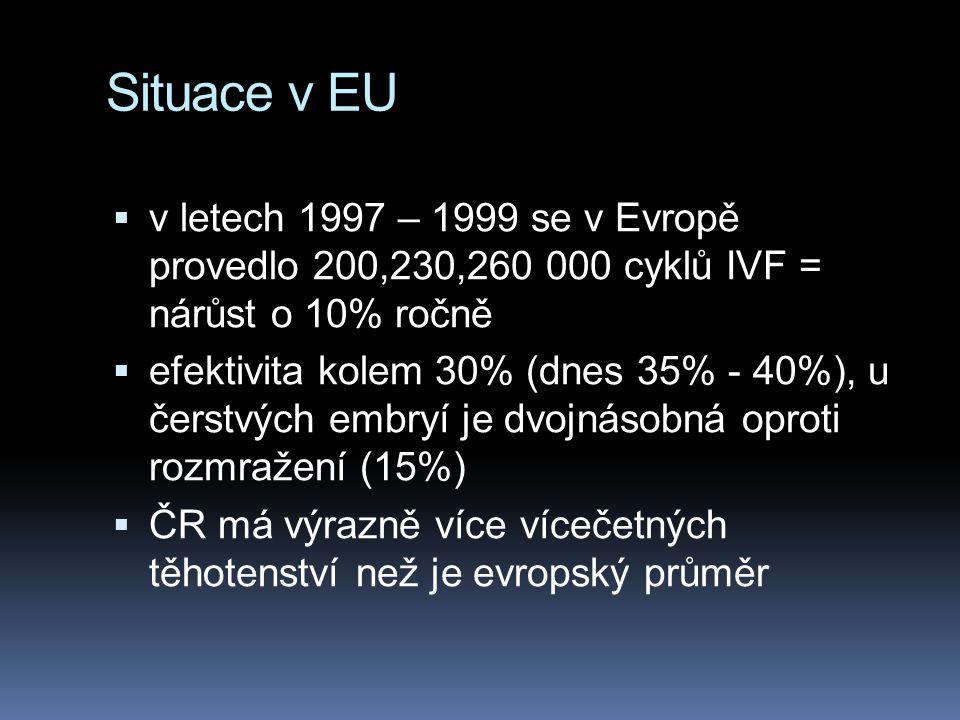 Situace v EU  v letech 1997 – 1999 se v Evropě provedlo 200,230,260 000 cyklů IVF = nárůst o 10% ročně  efektivita kolem 30% (dnes 35% - 40%), u čerstvých embryí je dvojnásobná oproti rozmražení (15%)  ČR má výrazně více vícečetných těhotenství než je evropský průměr