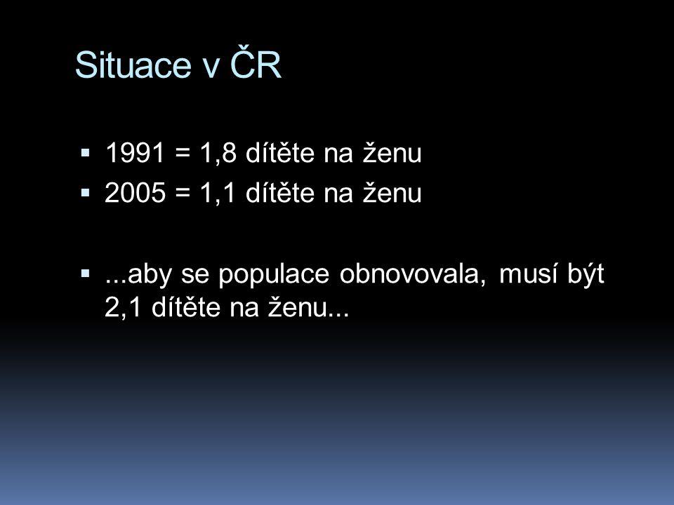 Situace v ČR  1991 = 1,8 dítěte na ženu  2005 = 1,1 dítěte na ženu ...aby se populace obnovovala, musí být 2,1 dítěte na ženu...