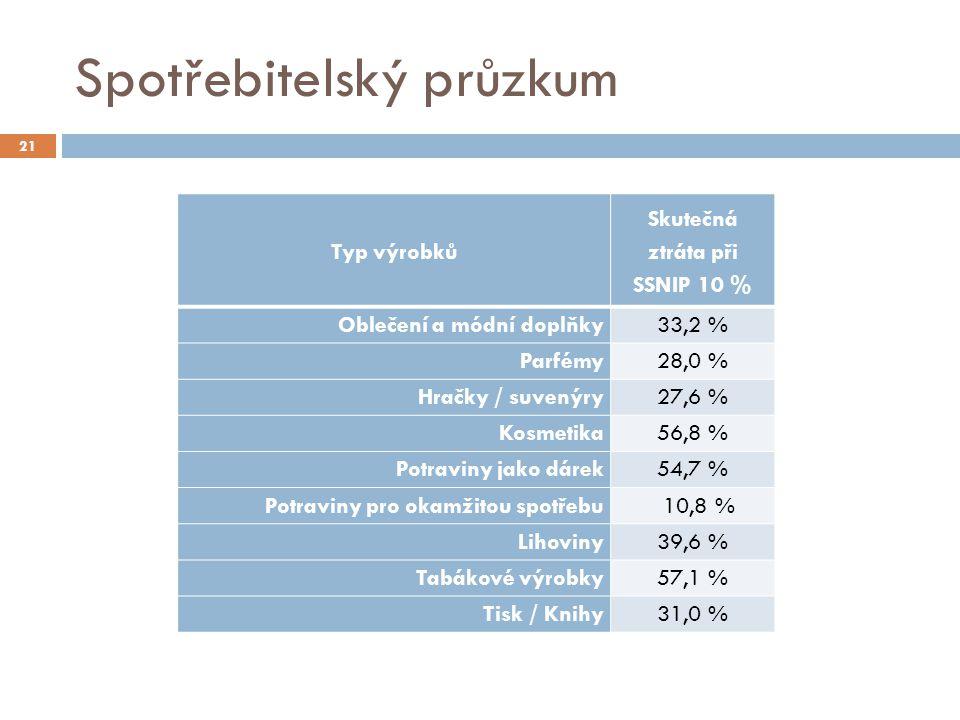 Spotřebitelský průzkum Typ výrobků Skutečná ztráta při SSNIP 10 % Oblečení a módní doplňky33,2 % Parfémy28,0 % Hračky / suvenýry27,6 % Kosmetika56,8 %