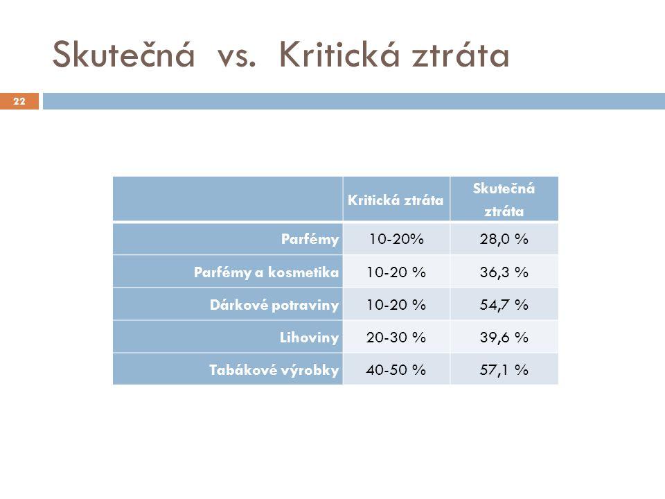 Skutečná vs. Kritická ztráta Kritická ztráta Skutečná ztráta Parfémy10-20%28,0 % Parfémy a kosmetika10-20 %36,3 % Dárkové potraviny10-20 %54,7 % Lihov
