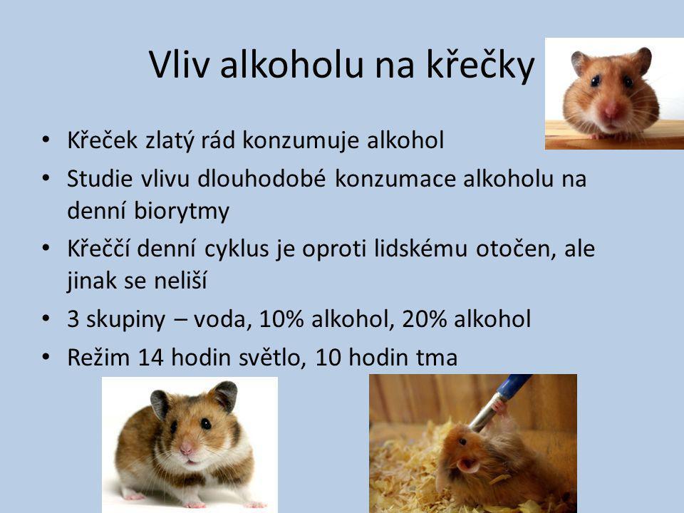Vliv alkoholu na křečky Křeček zlatý rád konzumuje alkohol Studie vlivu dlouhodobé konzumace alkoholu na denní biorytmy Křeččí denní cyklus je oproti