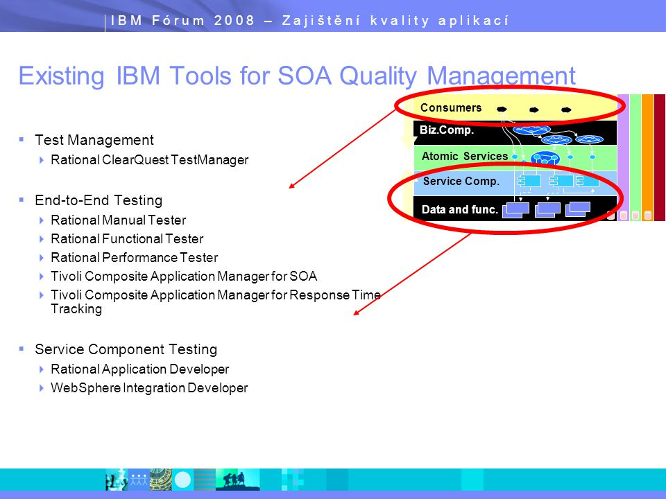 I B M F ó r u m 2 0 0 8 – Z a j i š t ě n í k v a l i t y a p l i k a c í Existing IBM Tools for SOA Quality Management  Test Management  Rational ClearQuest TestManager  End-to-End Testing  Rational Manual Tester  Rational Functional Tester  Rational Performance Tester  Tivoli Composite Application Manager for SOA  Tivoli Composite Application Manager for Response Time Tracking  Service Component Testing  Rational Application Developer  WebSphere Integration Developer Atomic Services Data and func.