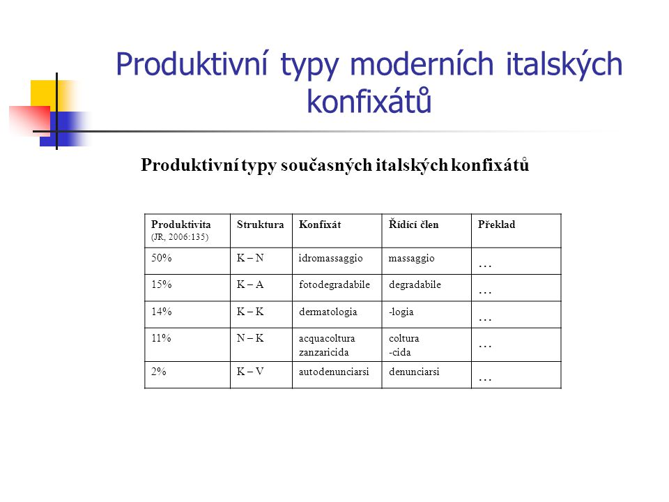 Produktivní typy moderních italských konfixátů Produktivní typy současných italských konfixátů Produktivita (JR, 2006:135) StrukturaKonfixátŘídící členPřeklad 50%K – Nidromassaggiomassaggio...