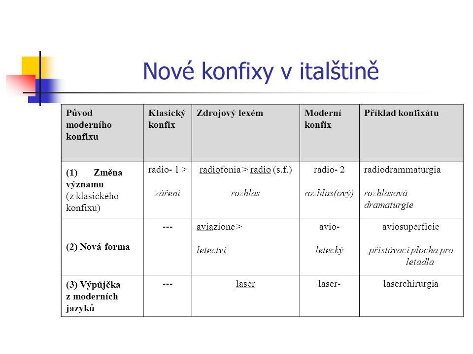 Nové konfixy v italštině Původ moderního konfixu Klasický konfix Zdrojový lexémModerní konfix Příklad konfixátu (1)Změna významu (z klasického konfixu