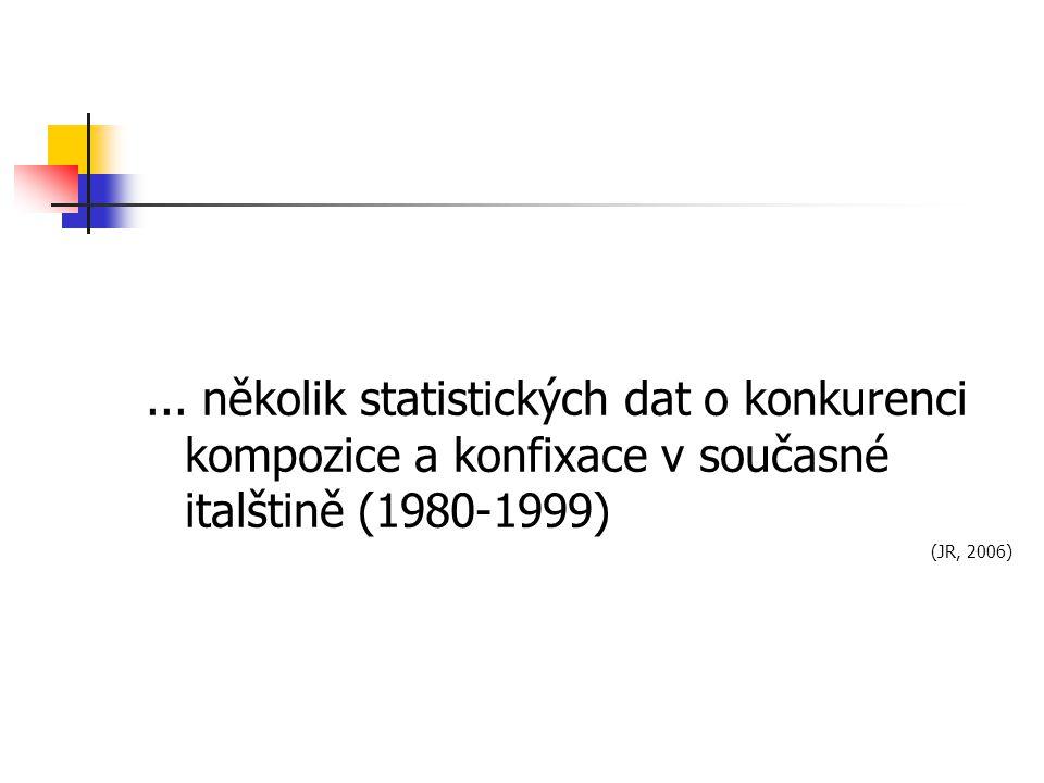 ... několik statistických dat o konkurenci kompozice a konfixace v současné italštině (1980-1999) (JR, 2006)