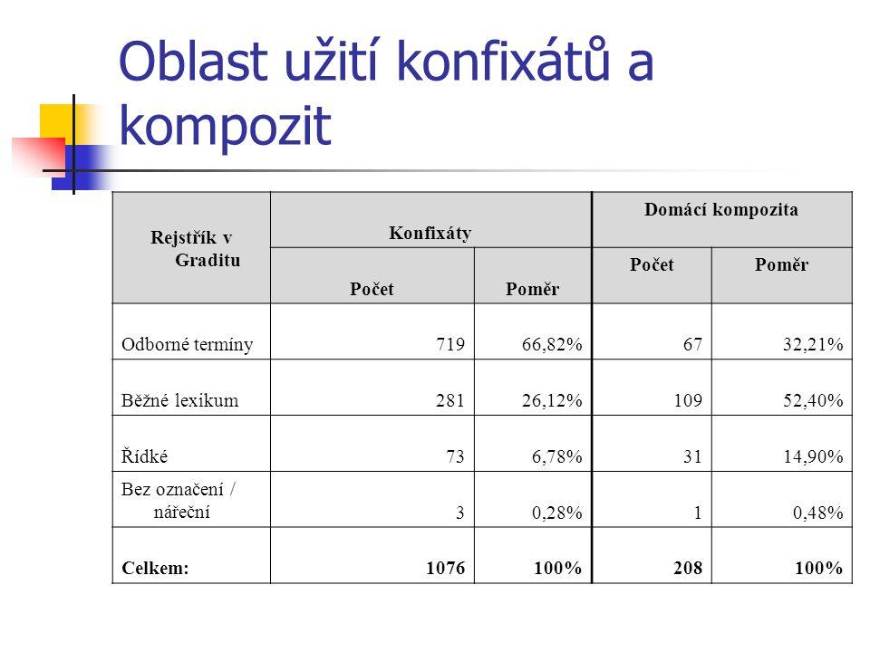 Oblast užití konfixátů a kompozit Rejstřík v Graditu Konfixáty Domácí kompozita PočetPoměr PočetPoměr Odborné termíny71966,82%6732,21% Běžné lexikum28126,12%10952,40% Řídké736,78%3114,90% Bez označení / nářeční30,28%10,48% Celkem:1076100%208100%