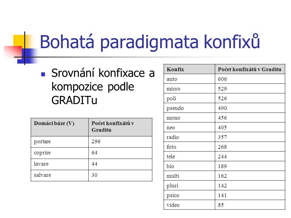 Bohatá paradigmata konfixů Srovnání konfixace a kompozice podle GRADITu KonfixPočet konfixátů v Graditu auto606 micro529 poli526 pseudo490 mono456 neo