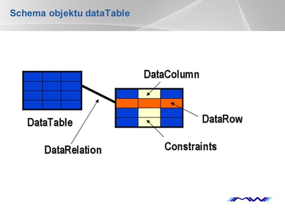 Schema objektu dataTable