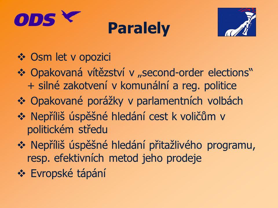 """ Osm let v opozici  Opakovaná vítězství v """"second-order elections + silné zakotvení v komunální a reg."""